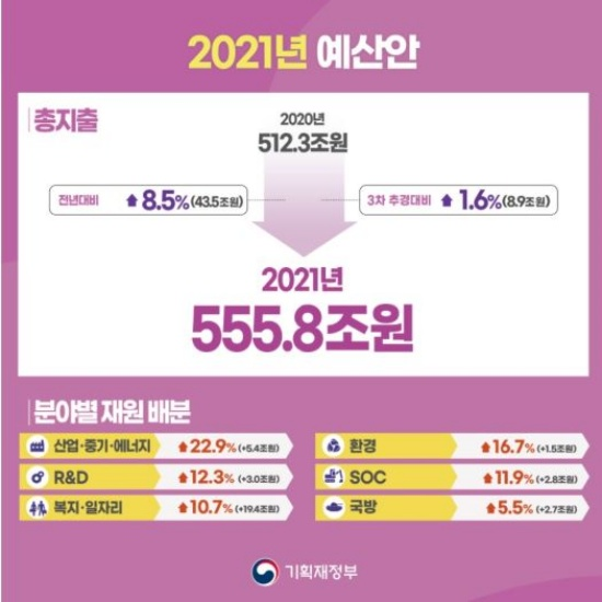 2021년 예산안 인포그래픽.(출처=기획재정부)