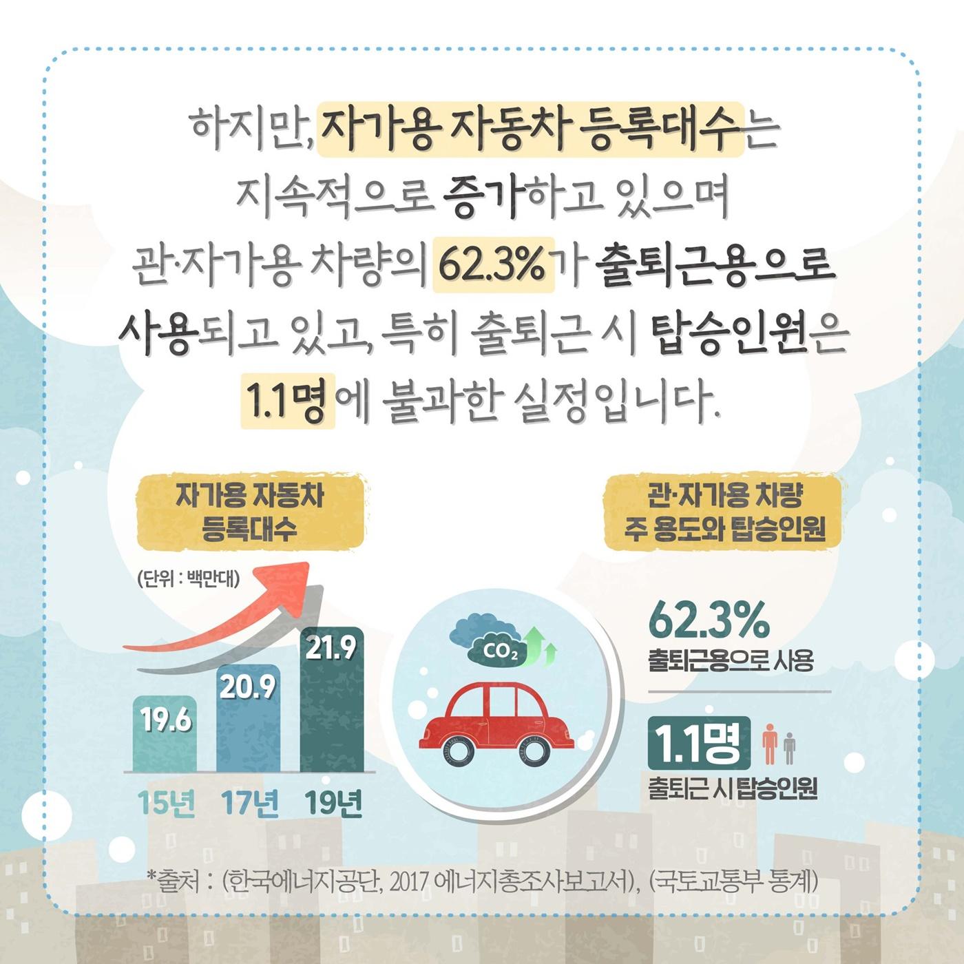 2020 친환경 교통주간, 느리지만 큰 한걸음의 영향력