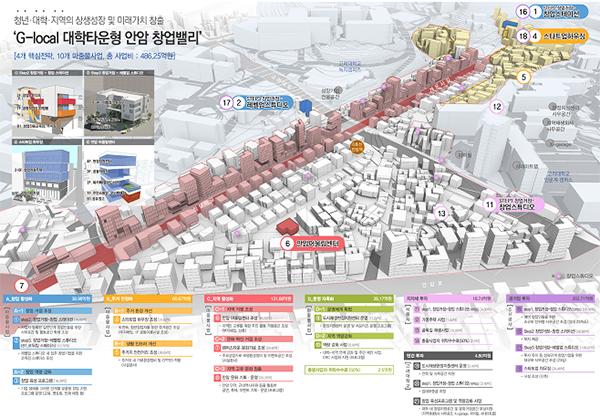 서울 성북구 도시재생 뉴딜사업 활성화 계획.