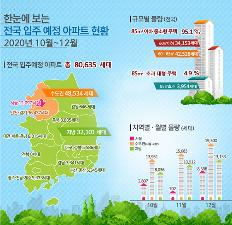 4분기 수도권 입주아파트 4만 8534가구…작년보다 37.5% ↑
