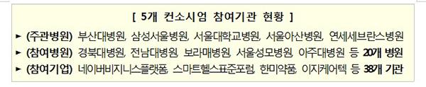 5개 컨소시엄 참여기관 현황.