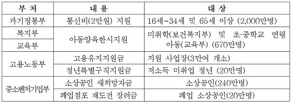 부처별 4차 추경지원금 문자발송 대상(안)