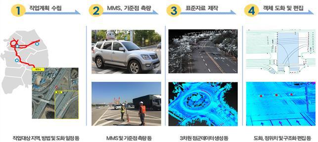 정밀도로지도 2022년까지 2만km 구축…자율주행 시대 앞당긴다