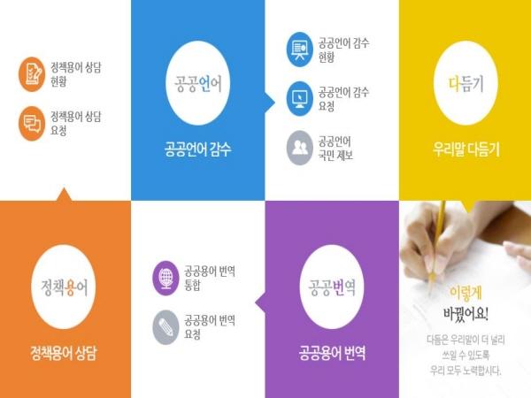 국립국어원 공공언어통합지원 사이트에서 꾸준히 한글사랑 운동을 전개하고 있어 국민들 누구나 참여할 수 있다.