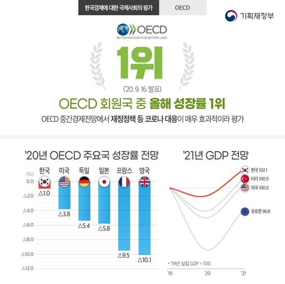 한국경제에 대한 국제사회의 평가