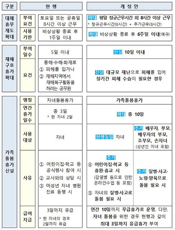 국가공무원 복무규정 개정안 주요 내용.
