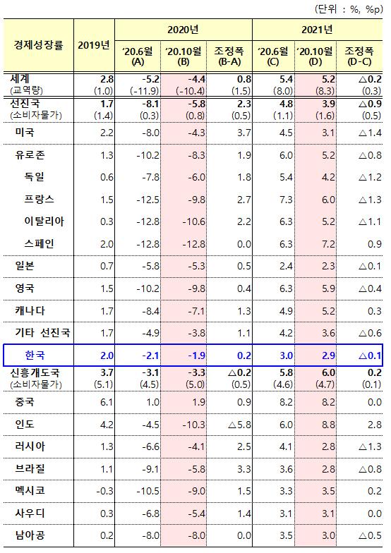 2020년 10월 IMF 세계경제전망(World Economic Outlook).