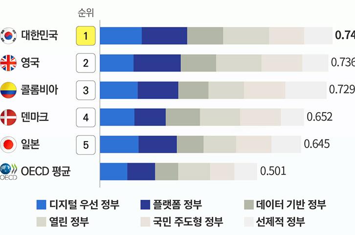 한국, OECD 첫 '디지털정부 평가'서 종합 1위 차지