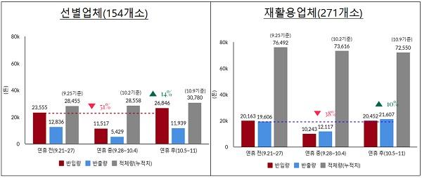 추석연휴 폐플라스틱류 반입량 13.9% 증가…적정 처리 중