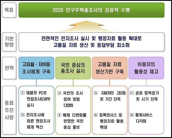 2020 인구주택총조사 추진 목표 및 전략. <출처=통계청>
