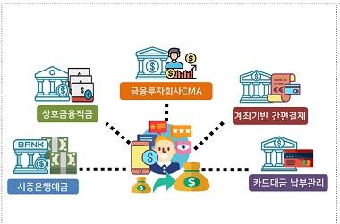 오픈뱅킹, 12월부터 상호금융·저축은행 등으로 확대