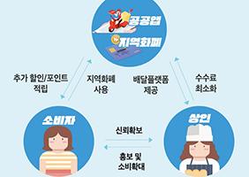 [지역균형 뉴딜] 경기, 공공배달앱…디지털 뉴딜 구현