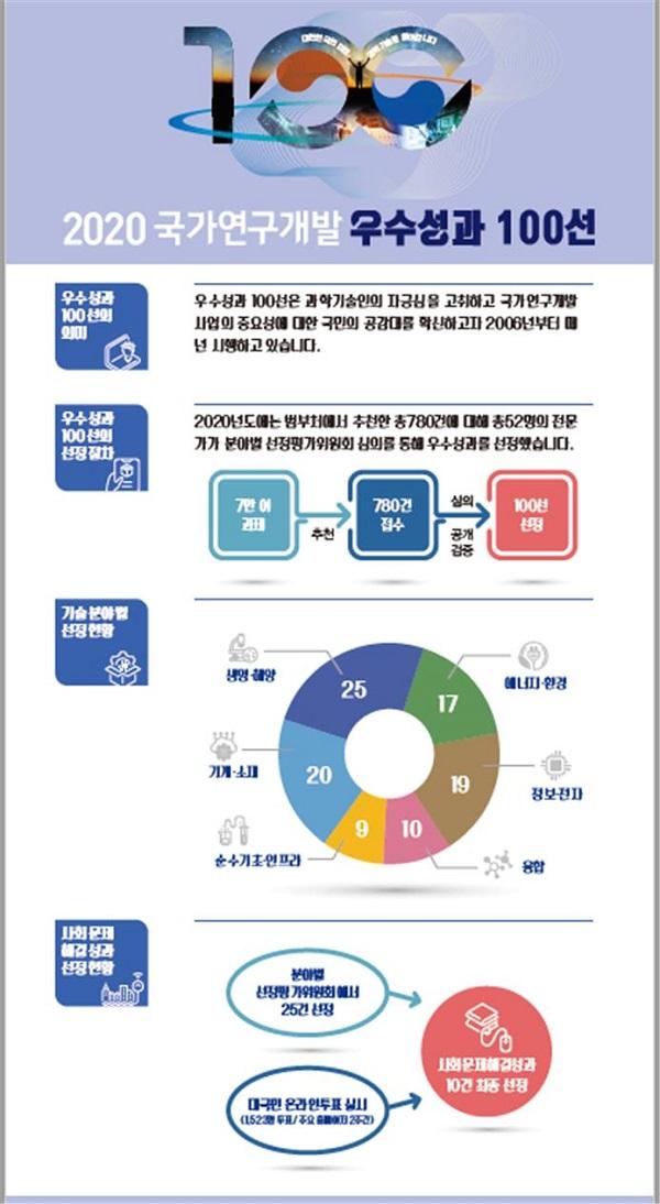 '2020년 국가연구개발 우수성과 100선' 인포그래픽.