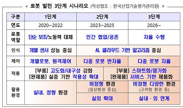 로봇 발전 3단계 시나리오 (작성협조 : 한국산업기술평가관리원).