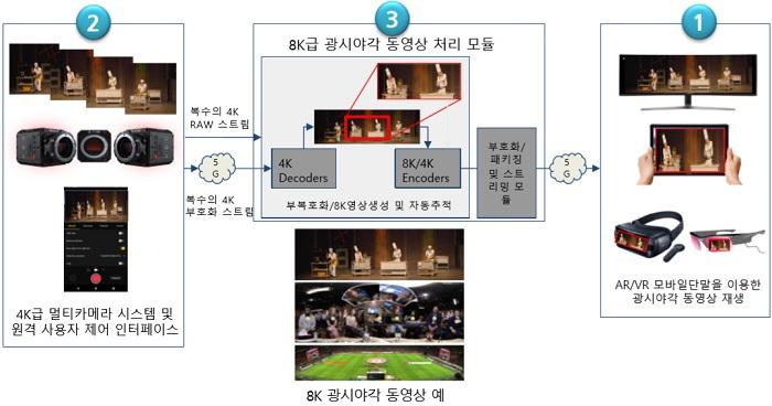 '비대면 실감형 문화공연 플랫폼' 개념도.