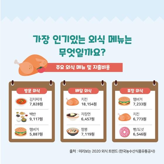 식품통계로 알아보는 외식업계 동향