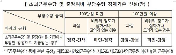 초과근무수당 및 출장여비 부당수령 징계기준 신설(안).