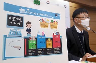 10월 소비자 물가 0.1% 상승 그쳐…통신비 지원 영향