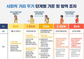 사회적 거리두기 단계별 방역 수칙
