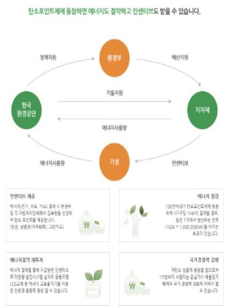 탄소포인트제의 기본개념(출처=탄소포인트제 홈페이지)