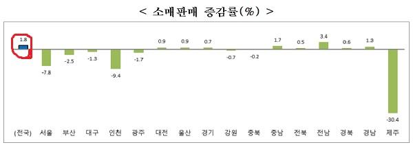 2020년 3/4분기 시도별 소비 주요지표. (자료=통계청)