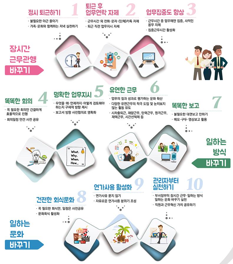 일·생활 균형 캠페인 주요 실천내용.