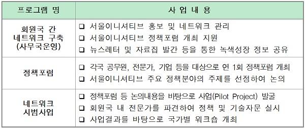 서울이니셔티브(SI) 개요.