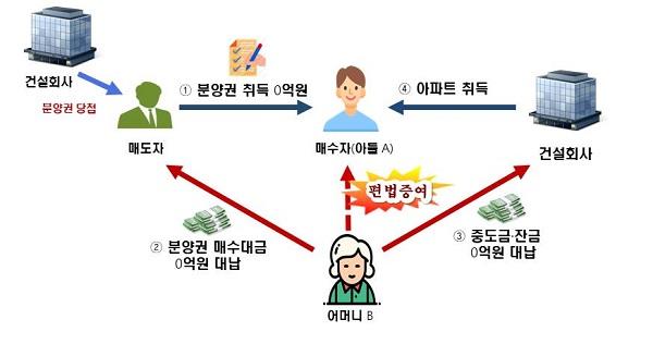 '부모찬스' 분양권·채무 이용 편법증여 세무조사 착수