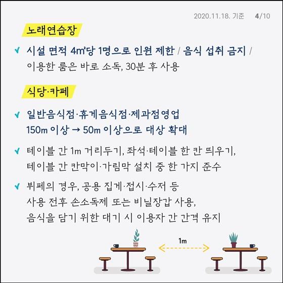 사회적 거리두기 1.5단계 방역수칙