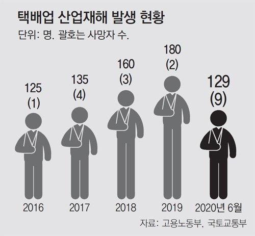 갈수록 늘고 있는 택배기사들의 산업재해 사고 (출처=고용노동부, 국툐교통부)