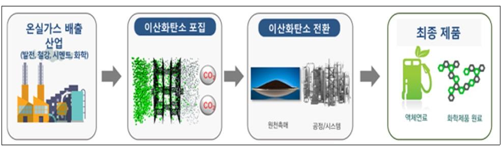 정부, 이산화탄소 포집·활용기술 상용화 로드맵 수립 착수