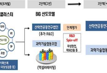 공공연구성과기반 BIG 선도모델 3개 과제 선정…연간 12억 지원