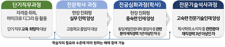 마이스터대 교육과정 운영 흐름도.