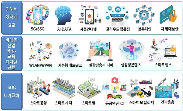 과기부, 'ICT 표준화전략맵' 발간…5G·AI 등 17개 기술 담아