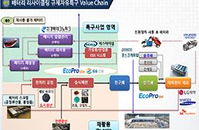 경북 배터리 규제자유특구, 10개 기업 5552억원 투자 유치