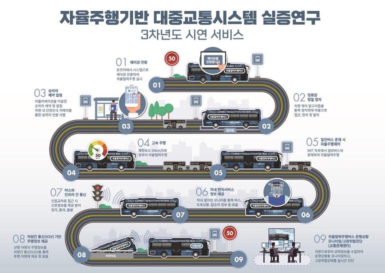 세종시 BRT 노선 달린 '자율주행 버스'…정류장 정밀주차도