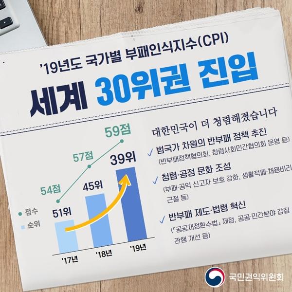 국제투명성기구가 발표한 2019년도 국가별 부패인식지수(CPI, Corruption Perceptions Index)에서 한국이 180개국 중 39위를 기록했다.(출처=국민권익위원회)