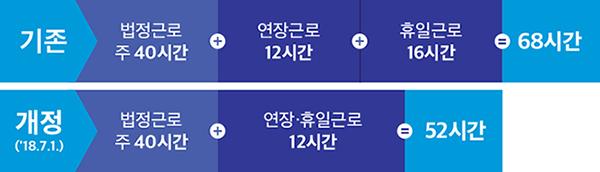 개정된 근로시간을 보여주는 사진. (출처: 대한민국 정책 브리핑 사이트)