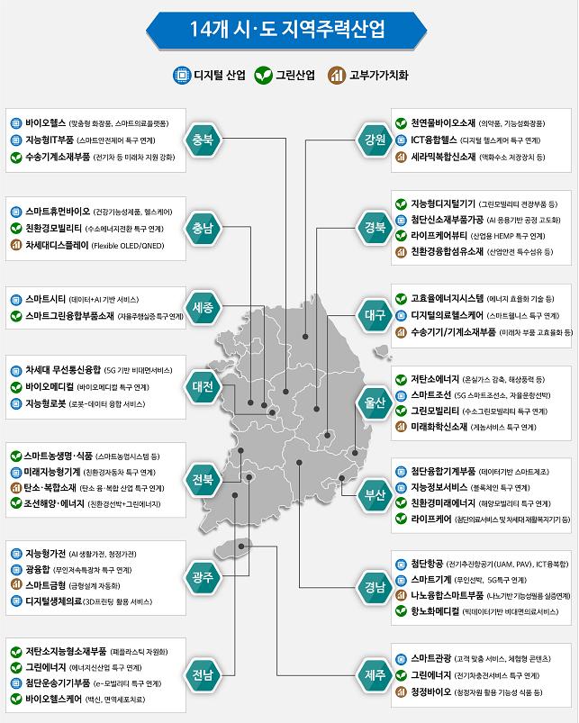 14개 시도 지역주력산업.