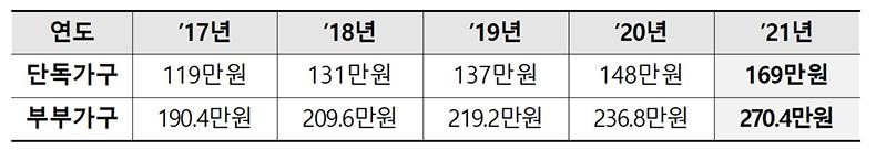 기초연금 연도별 선정기준액.