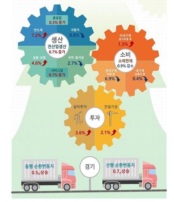 11월 산업활동동향. (사진=통계청)