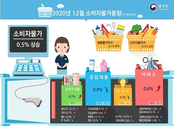 12월 소비자물가동향. (사진=통계청)