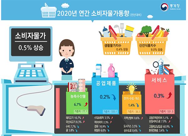 2020년 연간 소비자물가 동향(이미지=통계청)