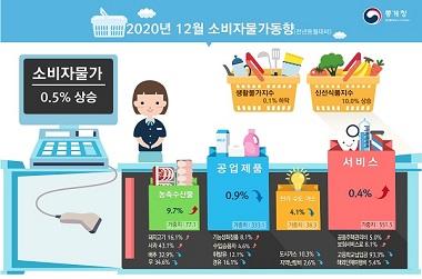 12월 소비자물가동향.
