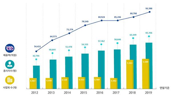 공간정보 관련 주요 산업규모 현황(2012-2019) 표.