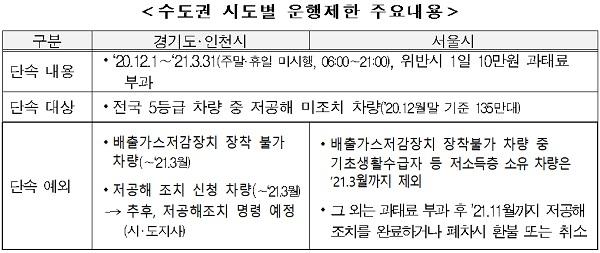수도권 시도별 운행제한 주요내용 표