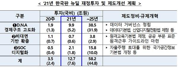 2021년 한국판 뉴딜 재정투자 및 제도개선 계획 표