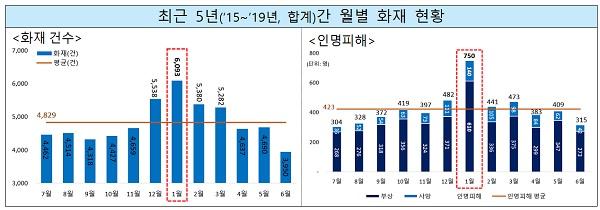 최근 5년간 월별 화재 현황(출처: 국가화재정보시스템)