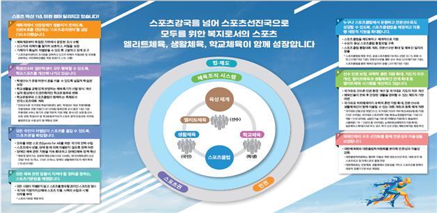 그림 1. 문체부 스포츠혁신위원회 7개 권고안