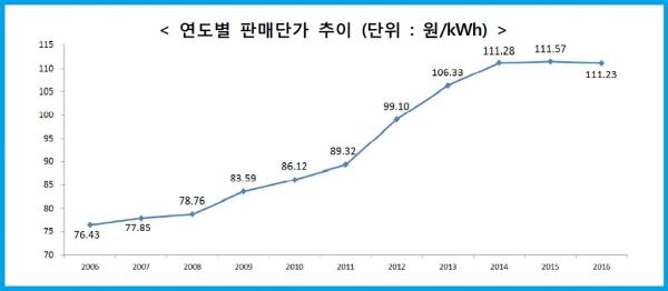 2006년~2013년까지 전기요금이 인상되다가 2014년 이후부턴 오르지 않은 연도별 판매단가 추이 그래프다.